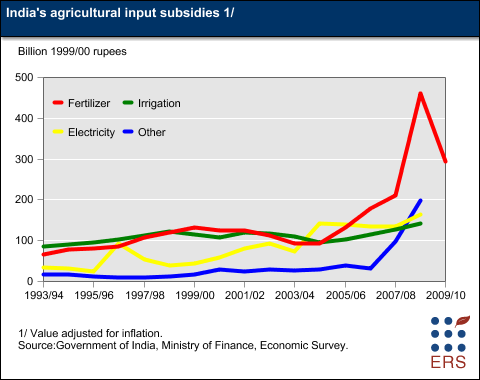 agricultural subsidies essay Agriculture subsidies are the payments by the government to producers of agricultural products for the purpose of stabilizing food prices, ensuring.