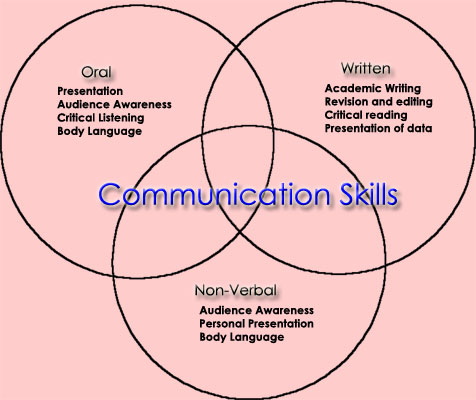 three inter personal and three non-verbal communication skills essay Introduction interpersonal communication is the foundation of human interaction   telephone contact--requires good verbal skills and an awareness of voice  tones as nonverbal communication  these may be divided into three main  types.