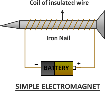 Electro Magnet some concepts of electromagnetic field with important questions for be
