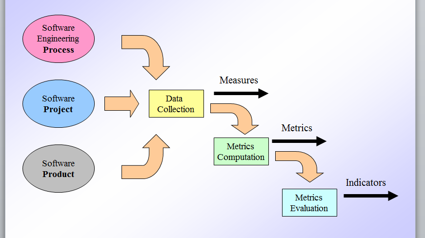 Software Process and Product Metrics details and pdf to ...