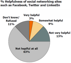 citi_survey_social_networking