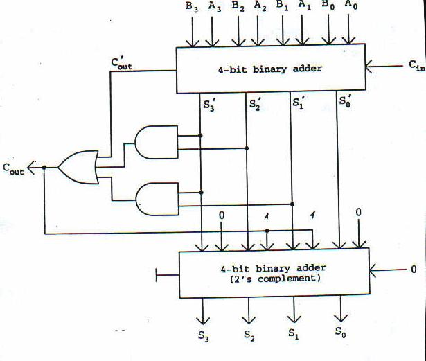 sample paper of digital electronics