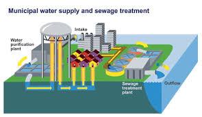 Municipal Water Systems Treatment