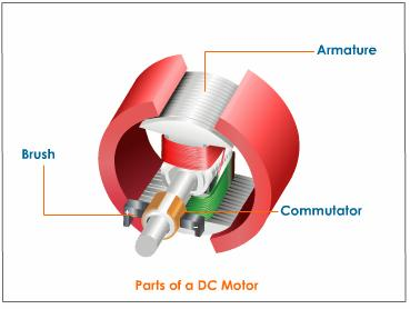 Construction of dc motor for Dc motor brushes function