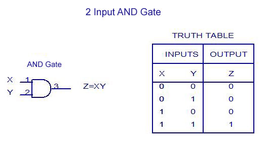 Representation Of And Gate And Its Truth Table  U0026 Logic Gate