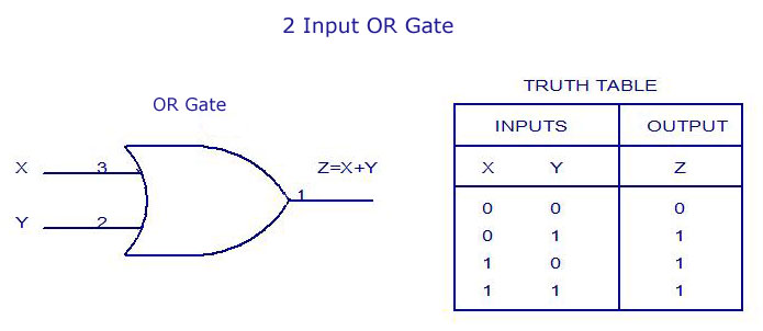 2 Input OR Gate Truth Table