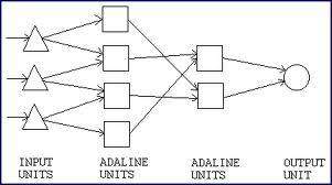 Adaline Madaline neural network