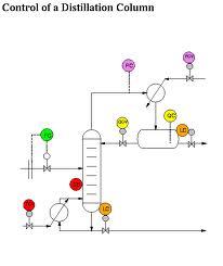 Distillation column thesis