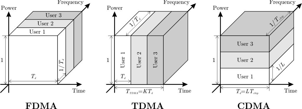 Frequency Division Multiple Access With Relationship Among