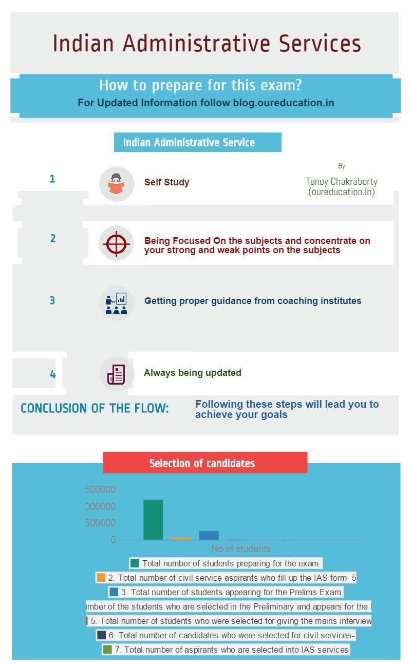 IAS Exam syllabus and preparation tips