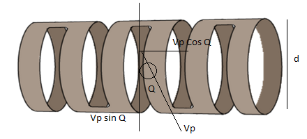 Operation of twt and magnetrons