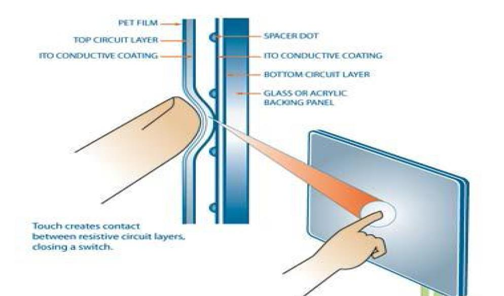 Working Of Touch Screen Technology Its Type Like