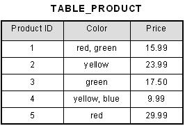Unnormalized Table