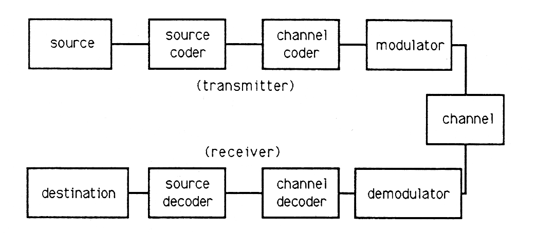 communication system block diagram  zen diagram, block diagram