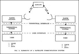 download satellite communication systems notes on basic element in    elements of satellite communication