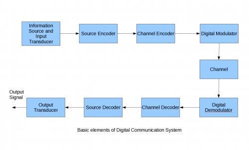 factors for transmission analog system to change to the digital system The difference between analog and digital computers is that while analog control engineers often convert a mechanical or hydraulic system to its electrical analogy the accuracy of the analog computers is rather limited and dependent on a number for factors like spread in.