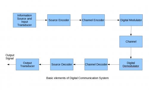 Analog And Digital Communication Communication Engineering Notes