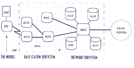 Network switching subsystem wireless communication notes on gsmpdf network switching subsystem in gsm ccuart Image collections