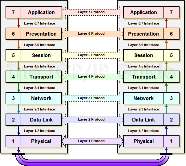 Protocols used in osi layers pdf