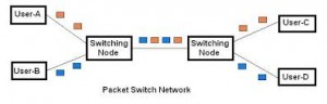 Types of Switching Techniques