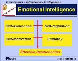 Intrapersonal intelligence