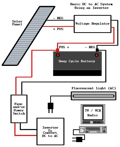 Solar Power Generator With Its Components Amp Working Principle