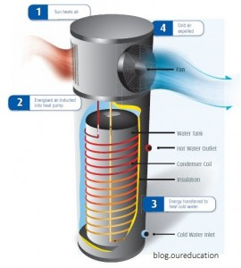 quantum-heat-pump