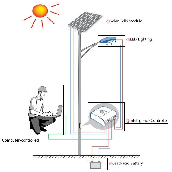 solar street lights with is components and working principle