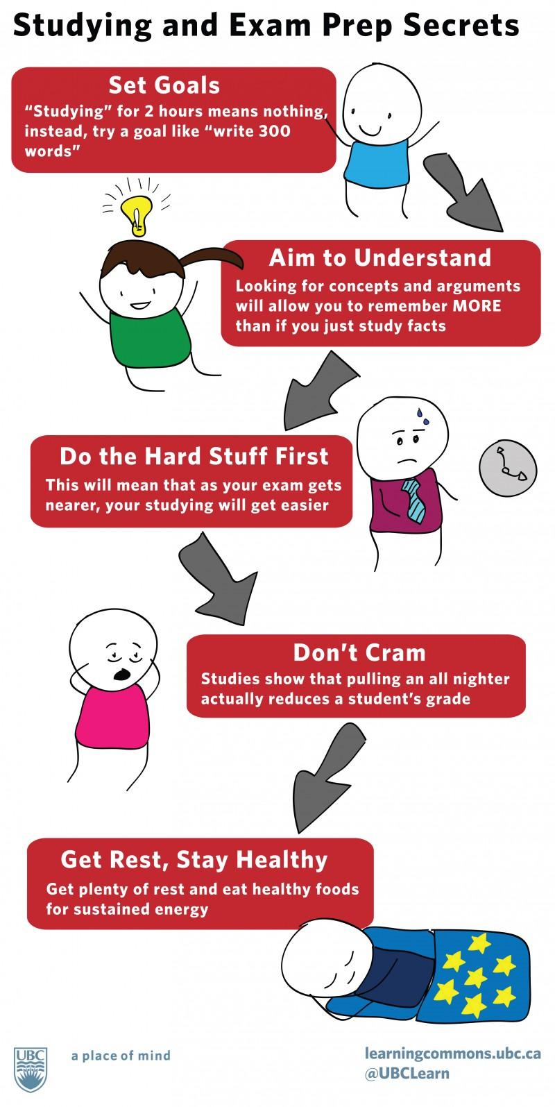 Elitmus Exam Preparation Tips Ouredu Blogouredu Blog