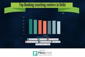 Delhi Banking