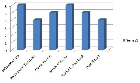 Rating of Institute Of Advanced Studies Centere For UPSC In Kolkata