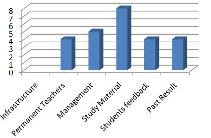 Ranking of Promise Zigsaw Abacus Teacher Training Coaching In Deshbandhu Nagar Kolkata