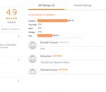 Drishtikon IAS Coaching Patna Reviews