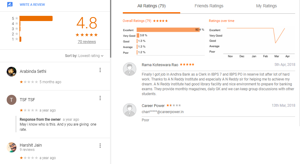 Anreddy Banking Coaching Centre Hyderabad Reviews
