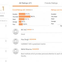 IMS Coaching Delhi Reviews