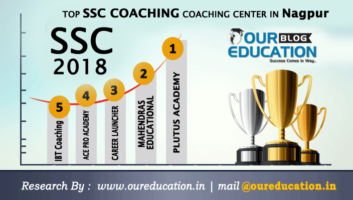 Top SSC Coaching Centers in Nagpur, Maharastra
