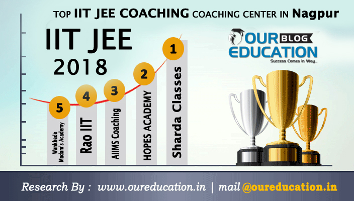 Top IIT JEE Coaching Centers in Nagpur