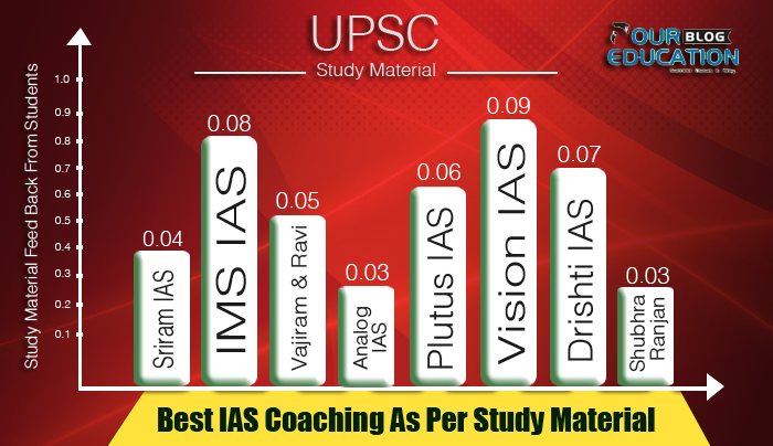 Best 10 IAS Coaching Institutes in Delhi with Contact Details